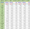 서울특별시 중구 주민등록 인구수, 세대현황 (2017년 5월 기준)