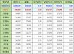 대전광역시 유성구 인구통계 현황, 인구수, 세대수, 가구당 인구, 남녀인구, 남녀비율 (2017년 6월 기준)