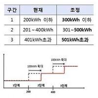 주택용 전기요금 누진세 한시적 개편 전기료 인하 효과 기대