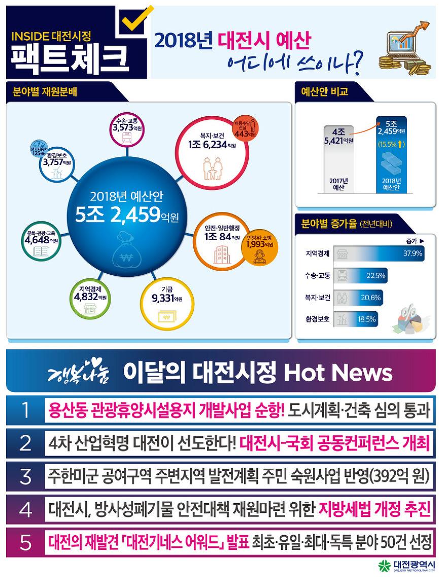 2017. 11월 2주차 대전시정 핫뉴스(용산동 관광휴양시설용지 등)