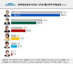 대통령후보 지지율, 대선후보 지지율 4월 4주차 리얼미터 여론조사 문재인 44.4%, 안철수 22.8%