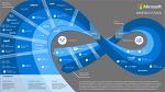 마이크로소프트(MS)의 Martech영역 및 제품라인