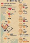 살충제 계란 검출지역 번호 업데이트