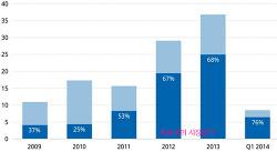 삼성전자 모바일 사업부의 위엄