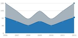 [Chart] Morris.js Area Chart
