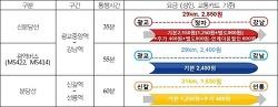 신분당선 이용자 조사결과 10명 중 8명 '요금 비싸다' 평가, 광교 서울 기준 2,255원이 적절