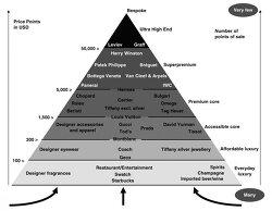 블링 다이너스티가 밝힌 명품 브랜드 계급 피라미드