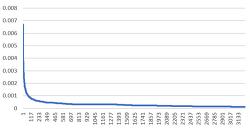 [Python] 특정 분포가 멱법칙(Power-law Distribution)을 따르는지 확인하기