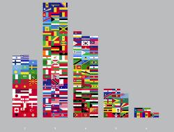 전 세계 국기를 디지인과 색과 레이아웃으로 분류하고 분석한 Flag Stories