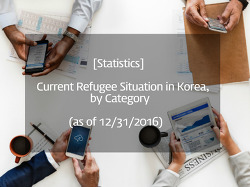 [Statistics] Current Refugee Situation in Korea, by Category (as of 12/31/2016)