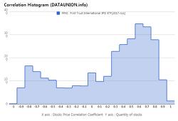 First Trust International IPO ETF $FPXI Correlation Histogram