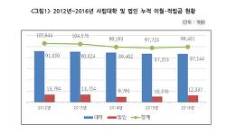 <대교연 통계> 이월・적립금