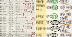 """선거법 재판, """"여당무죄 야당유죄?"""".. 0명 대 10명"""