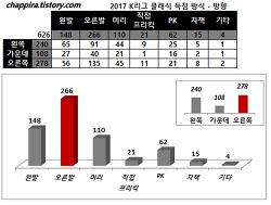2017 K리그 클래식 득점 관련 통계