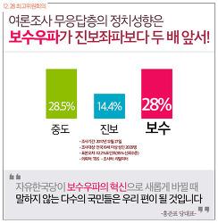 자유한국당 최고위원회의 '복수우파가 진보좌파보다 두 배 앞서!