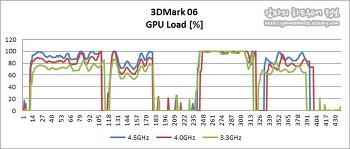 샌디브릿지(SandyBridge) 클럭에 따른 3DMark 결과.
