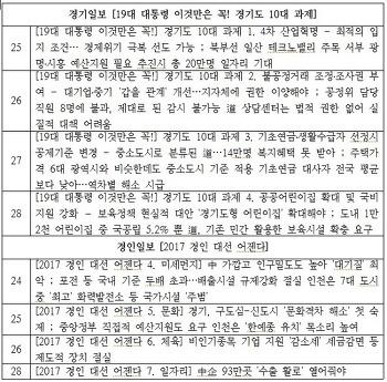 [19대 대선 경기지역 일간지 주간모니터 4차] 정책은 있고 정책검증은 없는 보도