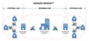 [대한민국 물류스타트업백서] 퀵서비스발 허브앤스포크 실험, 이륜차와 지하철이 만난다면