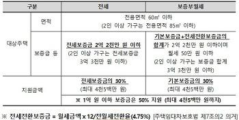 서울시 전월세 보증금 30% 지원 '2017 보증금지원형 장기안심주택' 4차 500호 공급