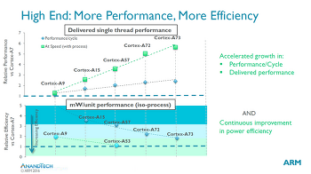 ARM Cortex-A73 발표. (코드네임 : 아르테미스, Artemis)