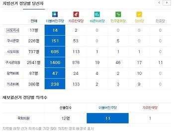 여론조사 선거결과 정당 지지율 차이? 분석