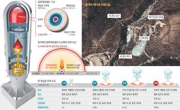 북한 6차 핵실험과 전술핵 재배치, 핵무장론...