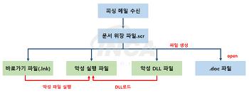 [악성코드 분석] KONNI Malware 분석