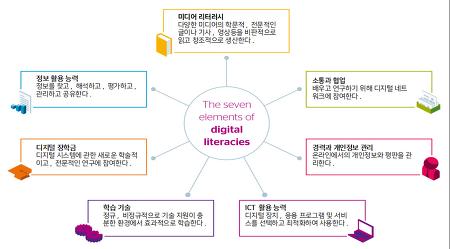 코딩교육을 위한 디지털 리터러시의 이해 1