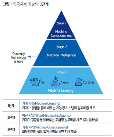 [nipa] 인공지능 기술의 개념과 최신 동향 - AI 기술을 적용한 3가지 사례 - 이형민 비전컴퍼니 대표