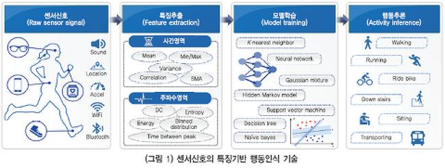 [ETRI] 스마트폰 기반 행동인식 기술 동향