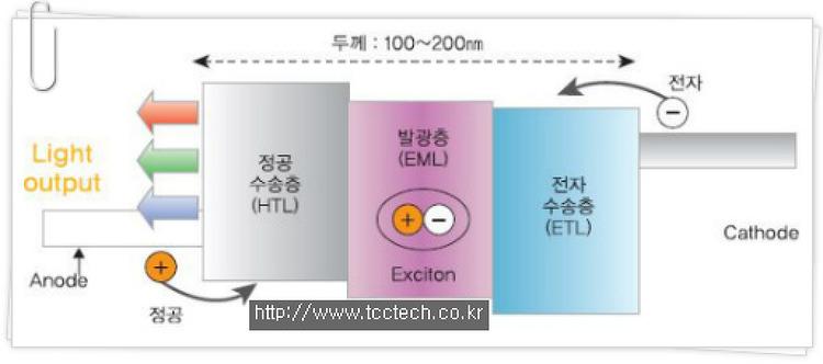 OLED 구조와 분류