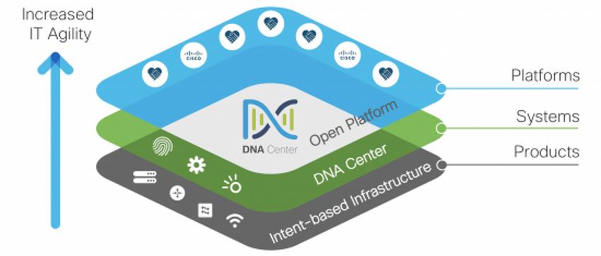 오픈 플랫폼으로 진화하는 시스코 DNA 센터 플랫폼