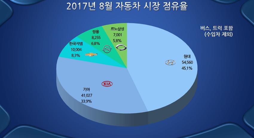 2017년 8월 자동차 내수 판매 현황