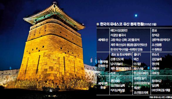 한국의 문화유산