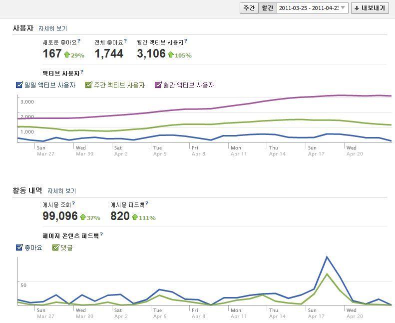 페북 페이지의 놀라운 성장세
