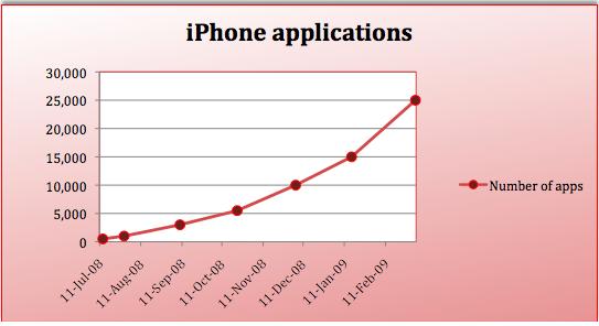 아이폰 어플 개수 차트
