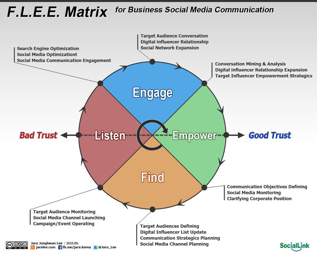 기업 소셜 미디어를 위한 F.L.E.E. 매트릭스