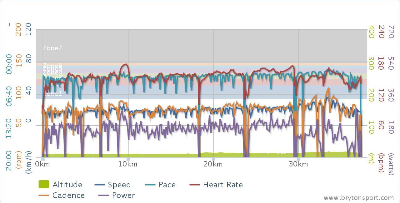 파워탭(PowerTap pro) + BRYTON RIDER30 데이터