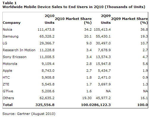 가트너 그룹 자료 - 2010년 2분기 전 세계 휴대폰 판매량