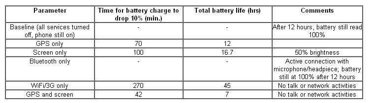 안드로이드 폰에서의 배터리 소모 비교