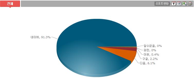 블로그 이벤트, 2proo.net 방문자수 2백만명 돌파 이벤트