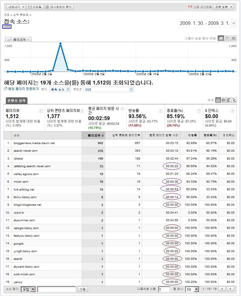 구글 통계 분석의 접속 소스