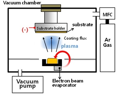 E Beam Evaporation Physikalische Gasphasenabscheidung
