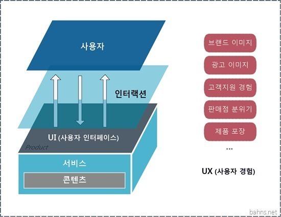 UI UX Interaction Design Diagram