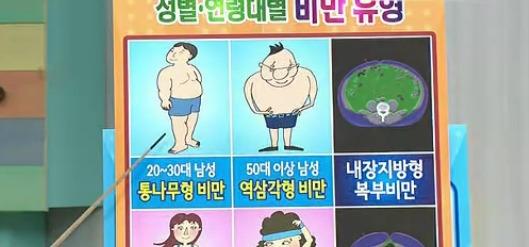 비만도측정, 비만의 원인, SW피부과, 비만의 문제점, 살빼는 최고의 방법, 비만이란, 비만클리닉추천, 비만클리닉잘하는곳, 고혈압, 당뇨병, 비만에 좋은 음식, 비만 원인, 비만합병증, 비만치료, 소아비만, 비만으로 인한 질병, 비만도계산기, 비만사진, 비만 예방법, 비만의 증상, 통나무형비만, 역삼각형비만, 삼각형비만, 맥주병형비만, 내장비만, 내장지방형복부비만, 피하지방형복부비만 사진 #6