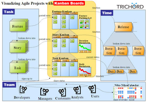http://www.infoq.com/articles/agile-kanban-boards