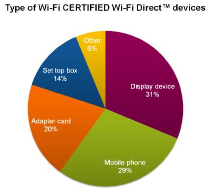 Wi-Fi CERTIFIED Wi-Fi Direct Devices별 비율
