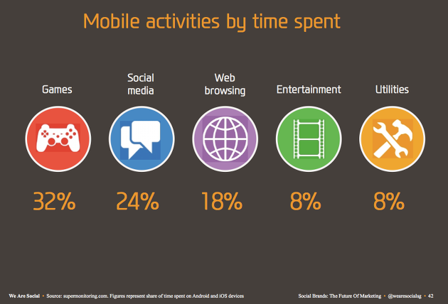 mobile, 모바일, social media