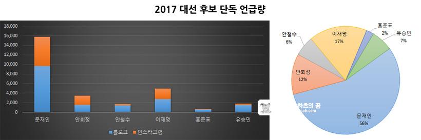 2017 대선 후보 단독 언급량