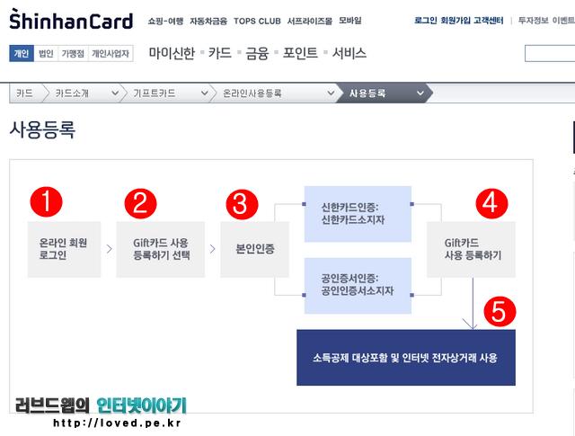 신한 기프트카드 인터넷 사용등록, 신한 기프트카드, 키프트카드, 사용등록, 안심클릭서비스, 안심클릭